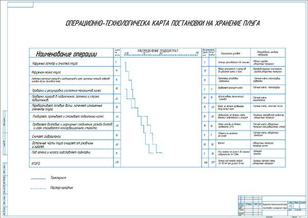 Операционно-технологическая карта постановки на хранение плуга
