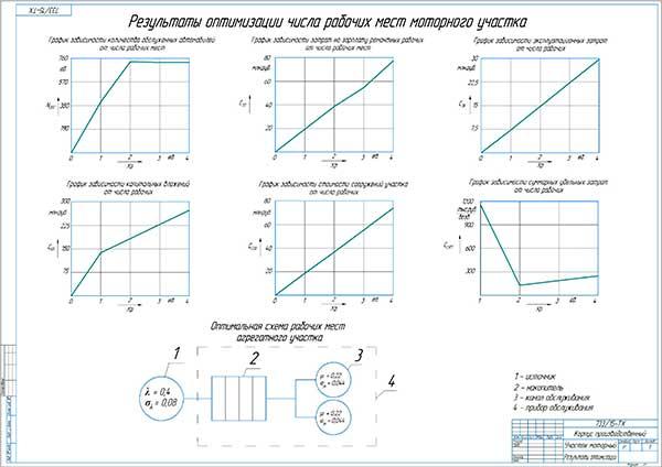 Результаты оптимизации числа рабочих мест моторного участка