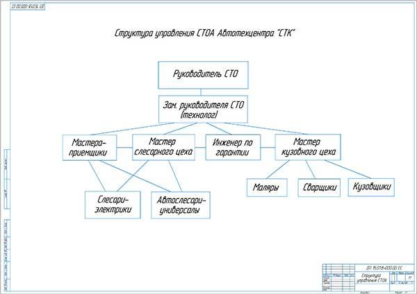 Структура управления Автотехцентра СТК