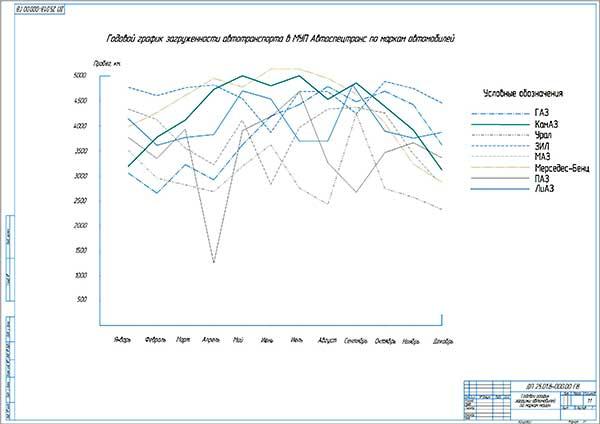Годовой график загрузки автомобилей МУП Автоспецтранс по маркам