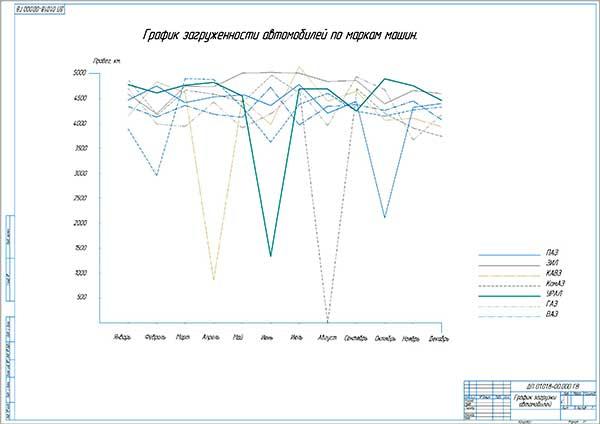 Годовой график загруженности автомобилей ФБУ Беломорканал