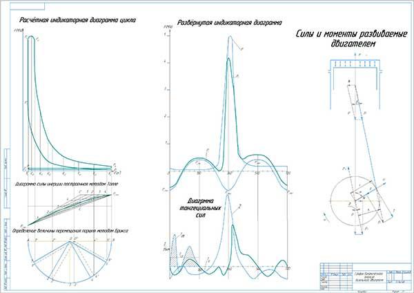 График динамического анализа дизельного двигателя