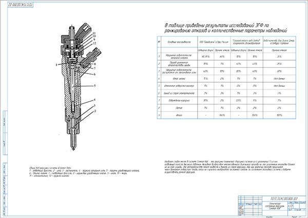 Техническое состояние форсунок Common Rail