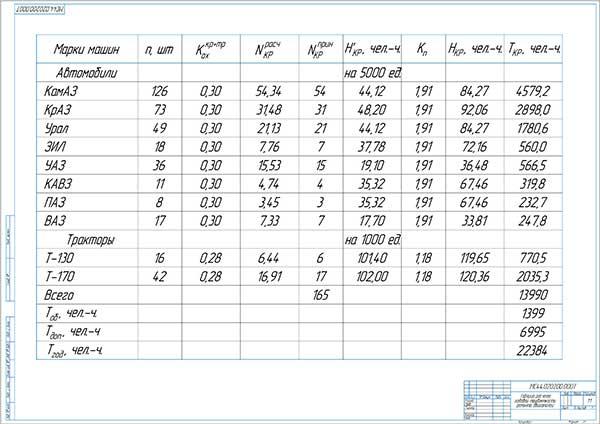 Таблица расчета годовой трудоемкости ремонта двигателей