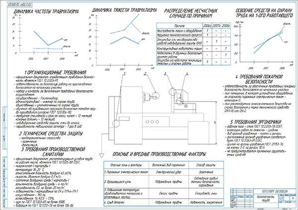 Безопасность труда при работе с приспособлением для растачивания отверстий корпуса гидронасоса