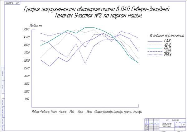 График загрузки автомобилей по маркам машин за год
