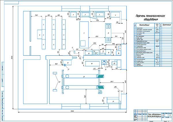 План расположения оборудования после реконструкции лаборатории