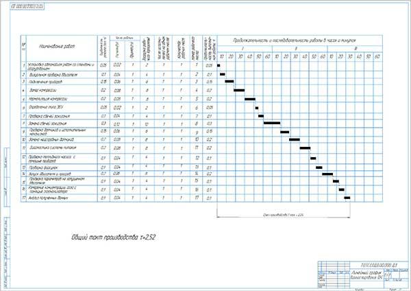 Линейный график диагностирования ДВС на участке