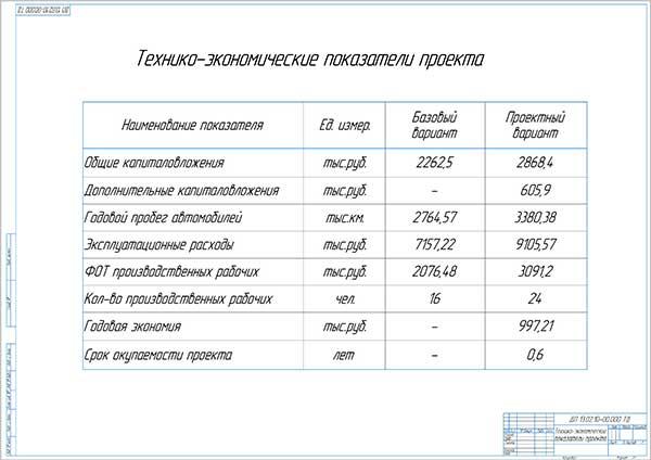 Технико-экономические показатели проекта по внедрению поста диагностики
