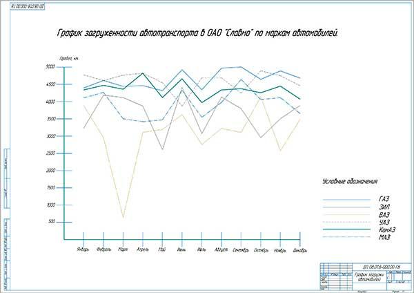 Годовой график загрузки автомобилей в ОАО Славмо по маркам машин