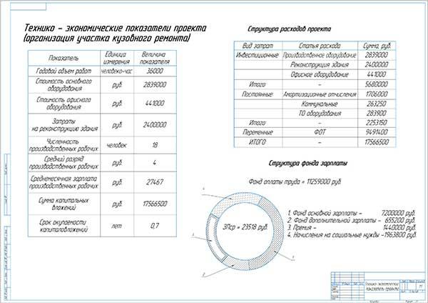 Технико-экономические показатели проекта организация участка кузовного ремонта