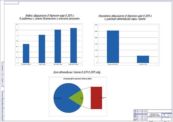 Показатели ДТП с участием Тойота в Пермском крае