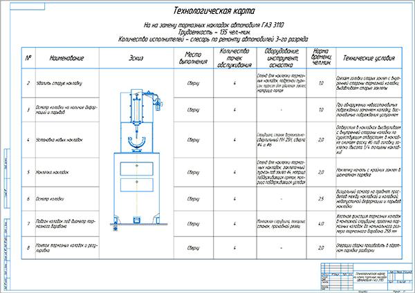 Технологическая карта на замену тормозных накладок автомобиля ГАЗ-3110
