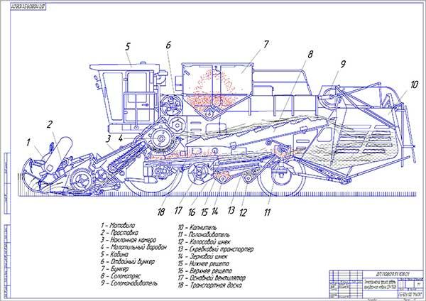 Технологический процесс работы зерноуборочного комбайна ДОН-1500Б