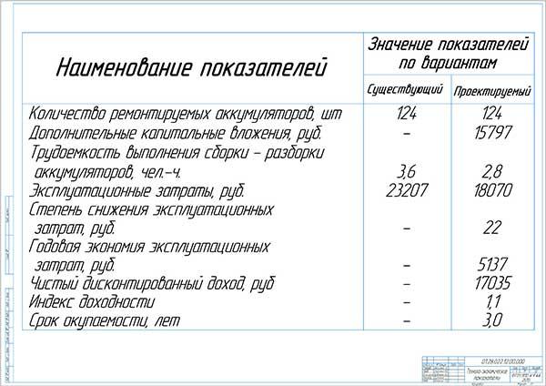 Технико-экономические показатели внедрения предлагаемого стенда по ремонту энергоаккумуляторов