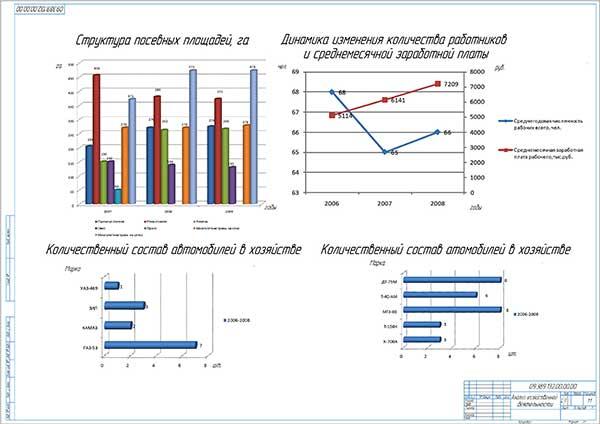 Анализ хозяйственной деятельности крестьянско-фермерского хозяйства за 3 года