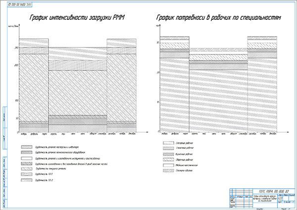 График интенсивности загрузки мастерской и потребности в рабочих по специальностям