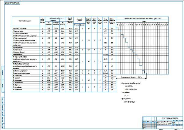 График производственного процесса ремонта 4УТНМ