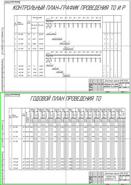 Контрольный план-график проведения ТО и Р и годовой план проведения ТО