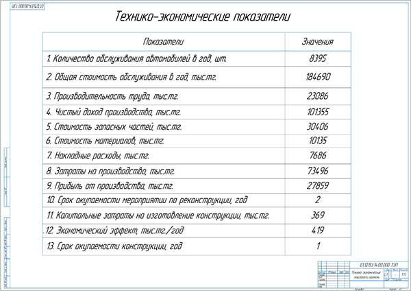 Технико-экономические показатели проекта реконструкции сервисного комплекса Придорожный