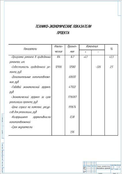 Технико-экономические показатели проекта модернизации участка по ремонту КП автомобилей