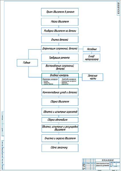 Схема технологического процесса ремонта двигателя