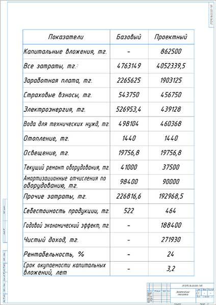 Экономические показатели проекта городской СТО на 15 рабочих постов