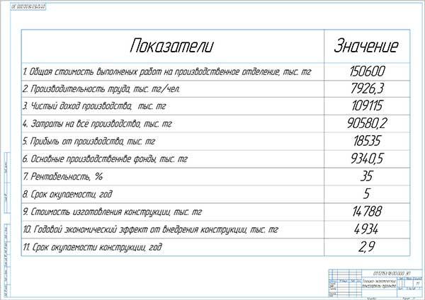 Технико-экономические показатели проекта СТО и участка по установке ГБО
