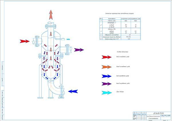 Схема движения теплоносителей в теплообменнике