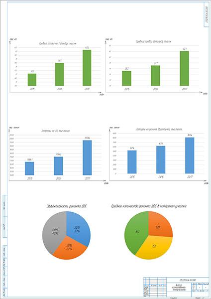 Анализ хозяйственной деятельности Автопарка №1