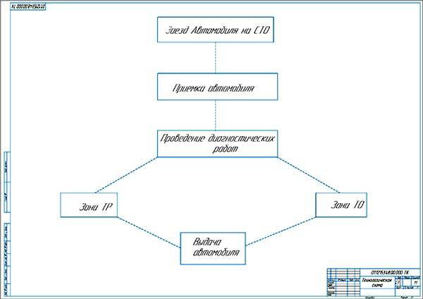 Технологическая схема работы СТО