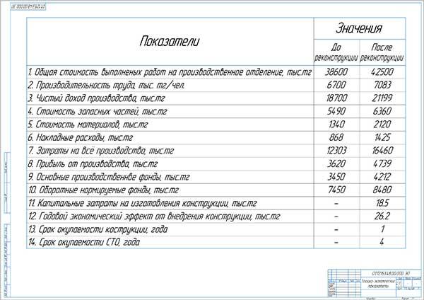Технико-экономические показатели проекта расширения городской СТО на 3 поста