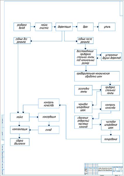 Схема технологического процесса восстановления детали вал