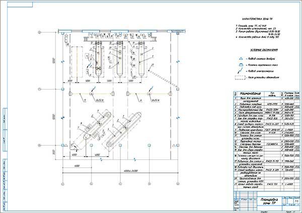 Организация рабочего места слесаря зоны текущего ремонта АТП