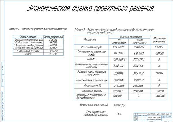 Экономическая оценка проекта диагностического участка
