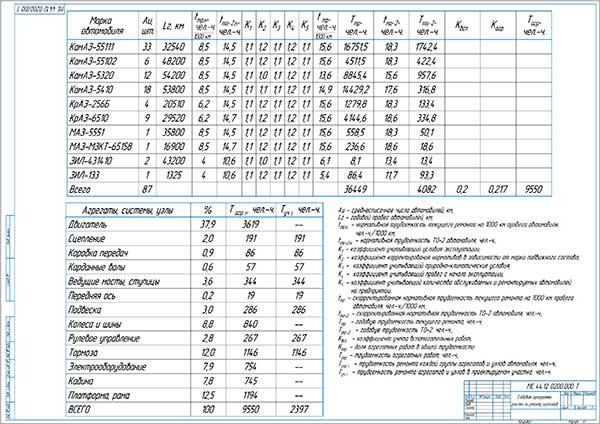 Годовая программа участка по ремонту агрегатов