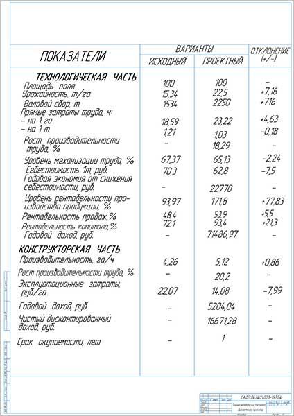 Технико-экономические показатели дипломного проекта