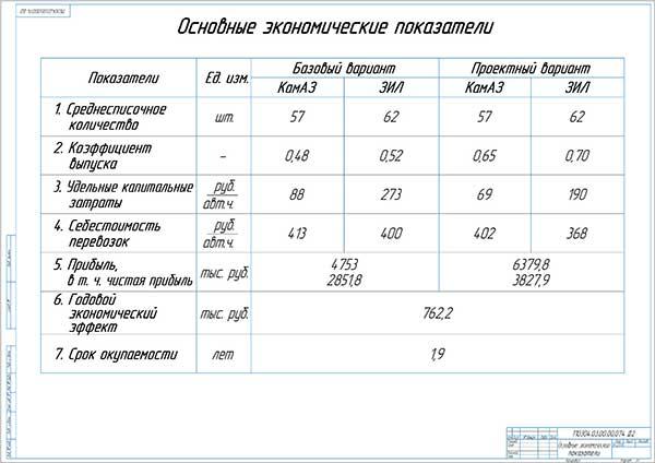 Технико-экономическое обоснование проекта модернизации системы ТО и Р в автоколонне №1 ОАО Ураласбест