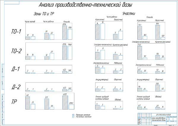 Анализ работы производственно-технической базы ООО ТЭФ КамаТрансСервис
