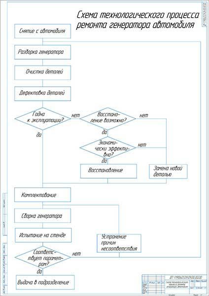 Схема технологического процесса ремонта генератора автомобиля