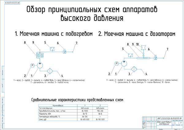 Обзор принципиальных схем моечных аппаратов высокого давления