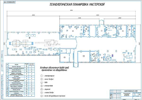 Технологическая планировка мастерской КУП