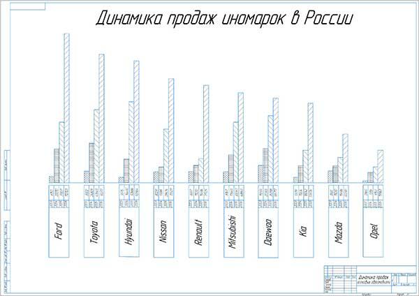 Динамика продаж автомобилей иностранного производства в России