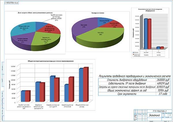 Технико-экономические показатели проекта модернизации агрегатного цеха