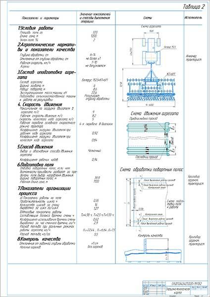 Операционно-тенологическая карта обработки почвы модернизированным культиватором КП-6