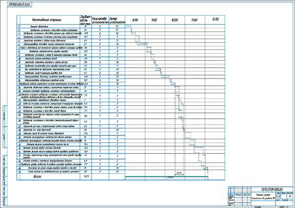 Линейный график Технического обслуживания №2