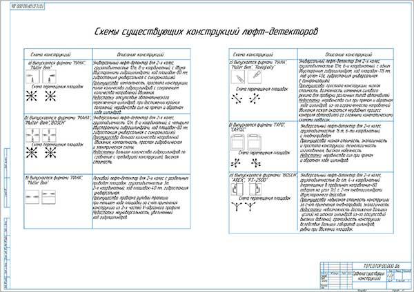 Сравнение существующих конструкций люфт-детекторов