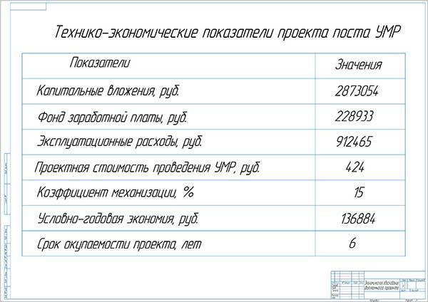 Технико-экономические показатели проекта поста УМР