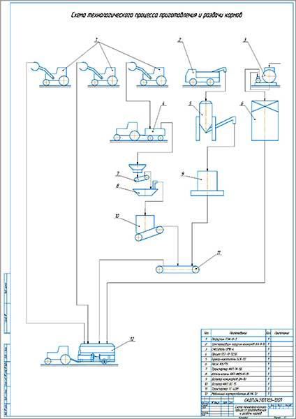 Схема технологического процесса приготовления и раздачи кормов
