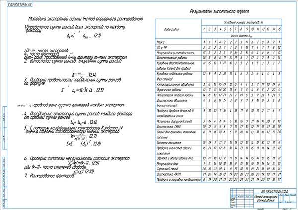 Метод априорного ранжирования (методика экспертной оценки)